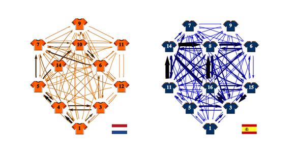 Soccer network