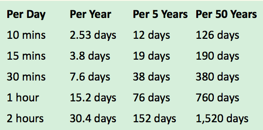 Minutes-hours-in-a-day-chart