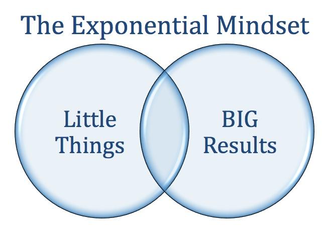 The Exponential Mindset Venn Diagram