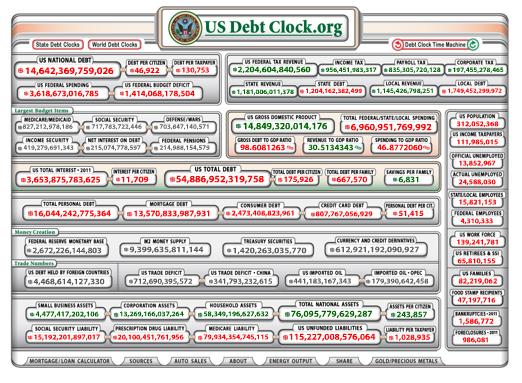 United States Debt, United States Deficit, US Deficit, American Debt, American Deficit